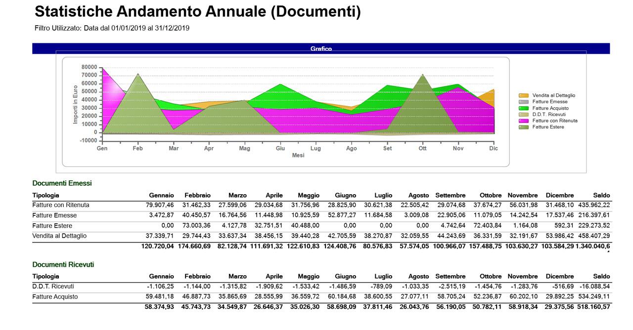 Statistiche Andamento Annuale